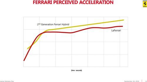 Ferrari 2022 product roadmap release 03