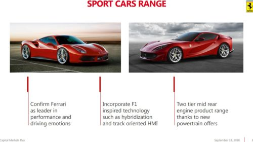 Ferrari 2022 product roadmap release 05