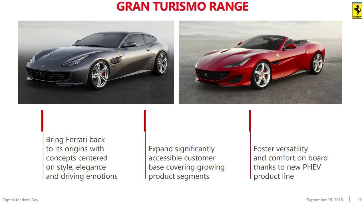 Ferrari 2022 product roadmap release 07